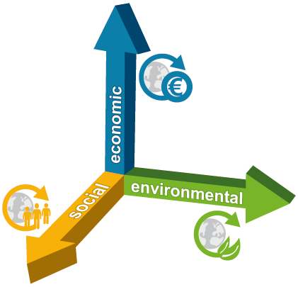 The dimensions of sustainability