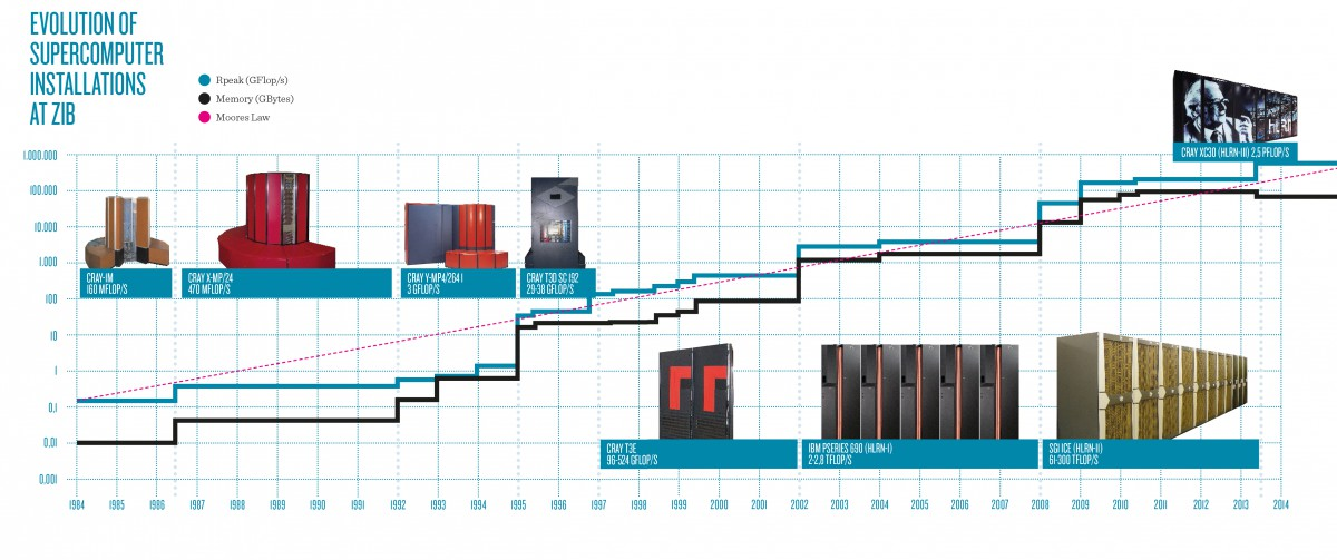 Evolution of Supercomputer Installations at ZIB