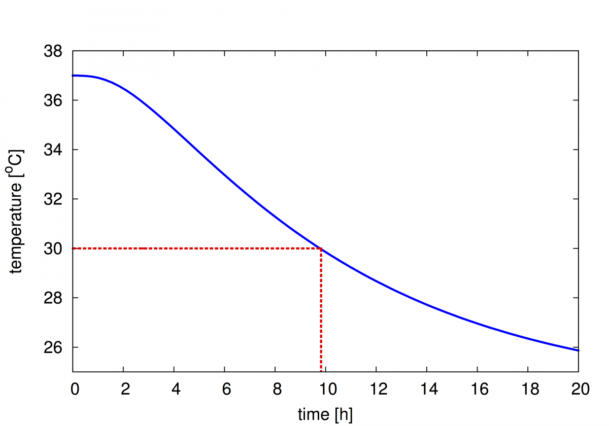 Temperature-based Estimation of Time of Death in Forensic Medicine