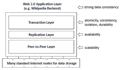 Scalaris three layer architecture