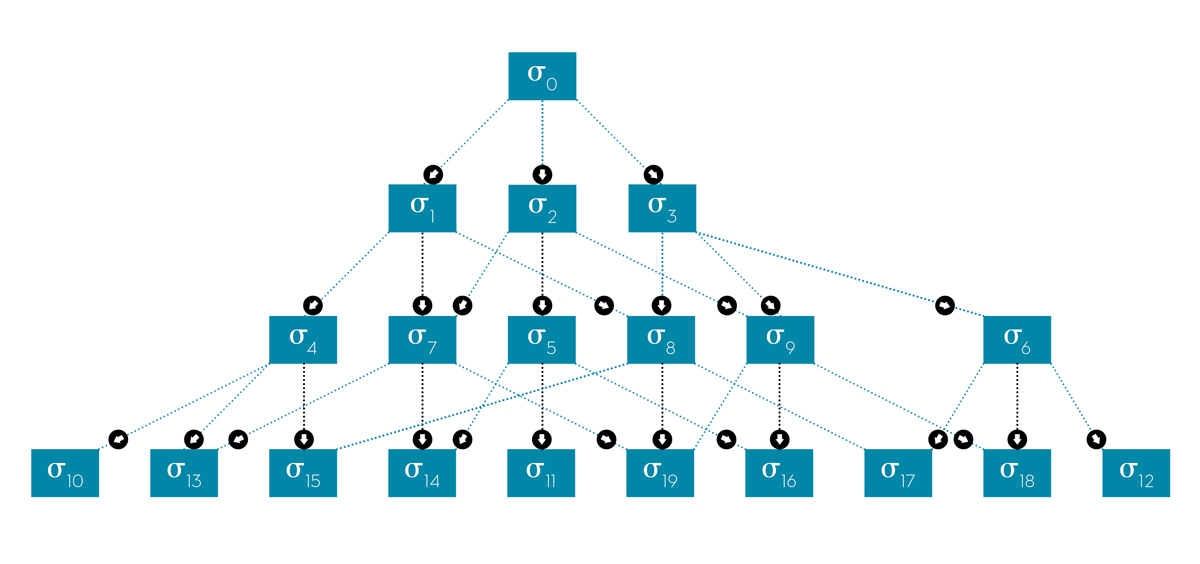 The coupling of the different hierarchy elements is represented by a connectivity graph.