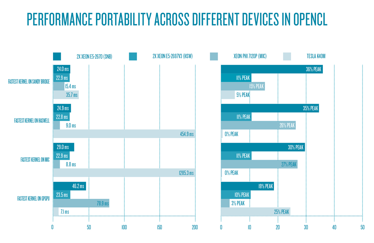 Runtime and device utilization of the best-performing kernels of each device across devices – performance is not portable.