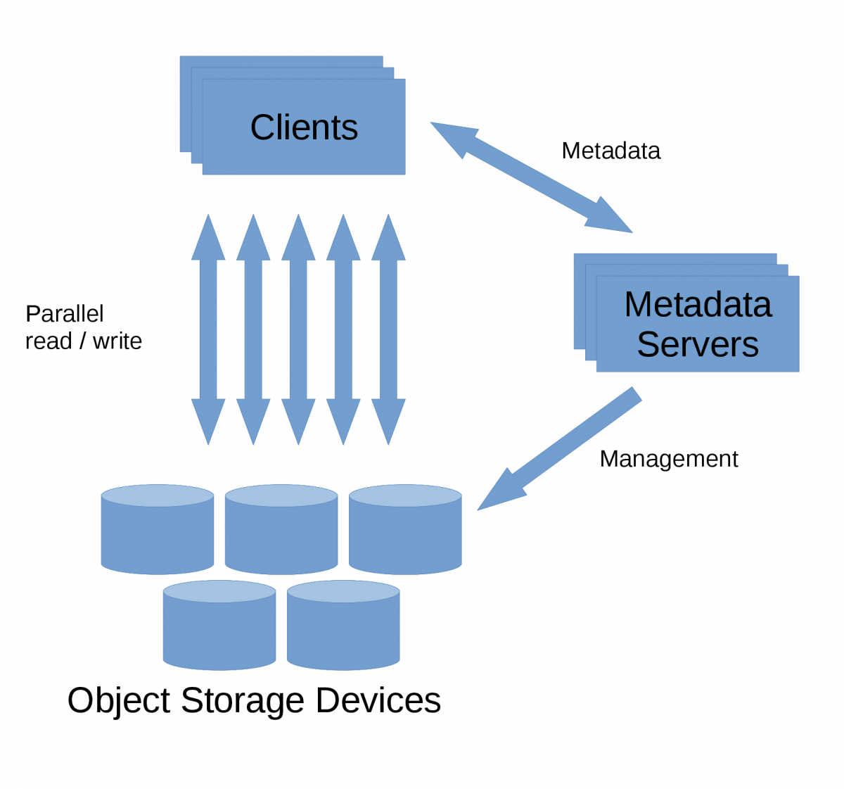 Object-based file system architecture with Object Storage Devices,   Metadata Servers and Clients.