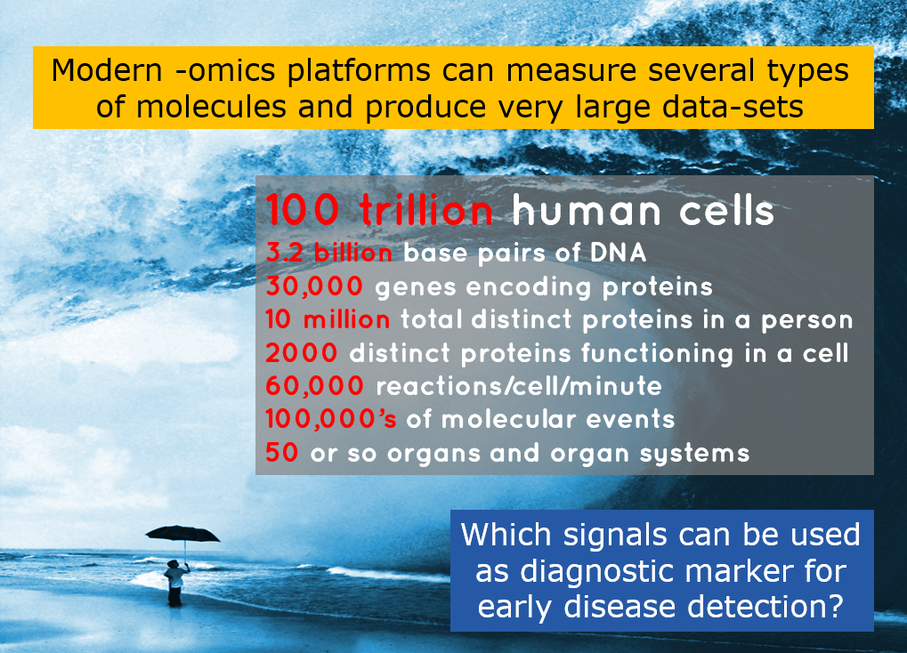 Modern -omics Platforms Can Measure Several Types of Molecules