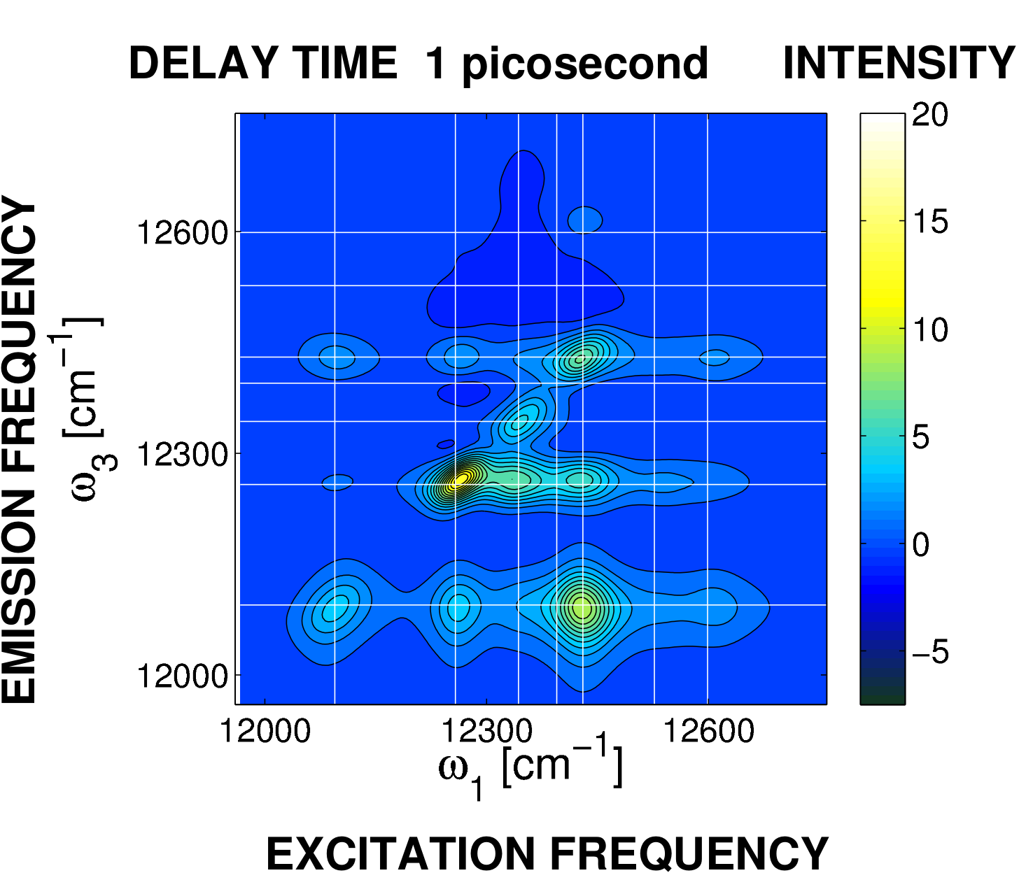 Time-resolved spectroscopy of the Fenna-Matthews Olson complex computed with GPU-HEOM. After 1 picosecond intensity peaks below the diagonal of the two-dimensional frequency representation shows the conversion of excitation energy to molecular vibrations.