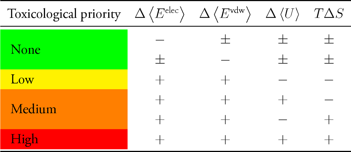 transrisk priority table