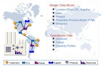 Solving Supply Chain Management Problems | Zuse Institute Berlin (ZIB)